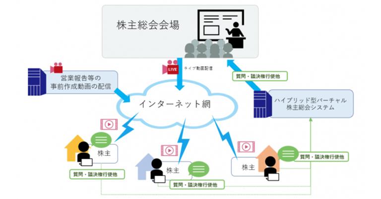 インターネット活用株主総会システムに「全力坂」を手掛けるZENITHが参画