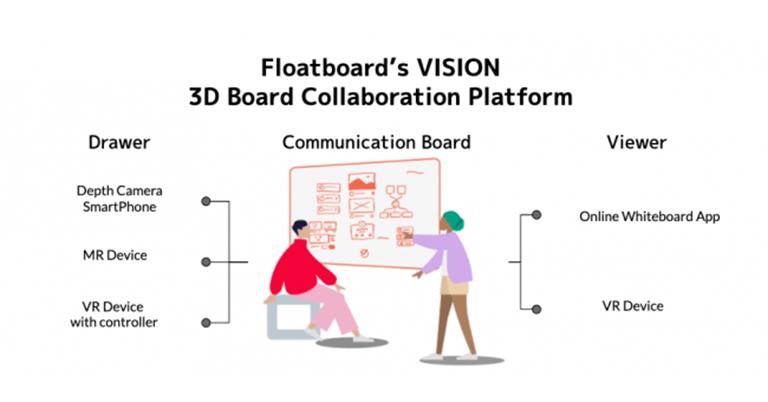 AR技術を活用して仮想空間を共有できるリモートコラボレーションアプリ、floatboard(β版)をリリース