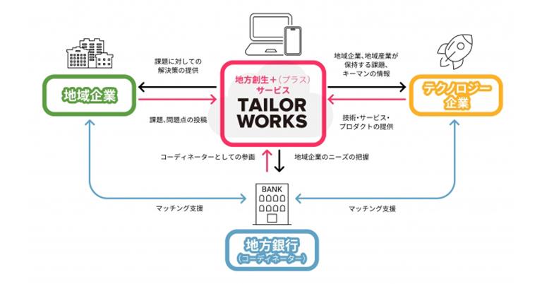 テイラーワークス地域企業向けにオンラインビジネスマッチングサービスの提供を開始