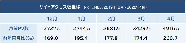 サイトアクセス数推移(2019年12月~2020年4月)-株式会社PR TIMES