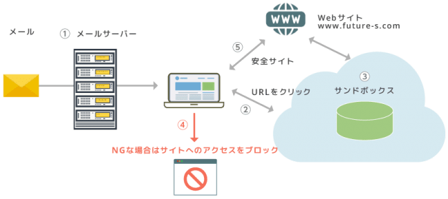 URL Defence 機能-株式会社フューチャースピリッツ