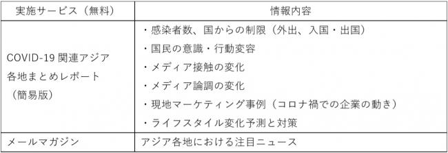 COVID-19関連アジア各地市場レポートサービス-株式会社ベクトル