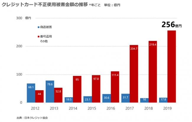 2019年のクレジットカード不正利用金額は270億円超-株式会社アクル