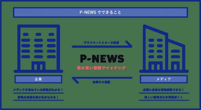 『P-NEWS』でできること-株式会社マテリアル