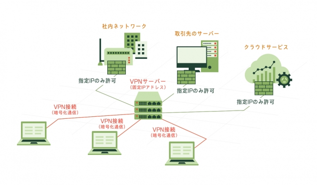 自宅WIFIなどの高リスクゾーンもVPN通信で暗号化されて安心です-株式会社MAJ Tech