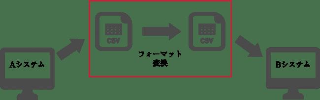 Data Convert-株式会社エッグシステム