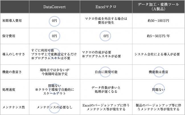 (参考)比較表-株式会社エッグシステム