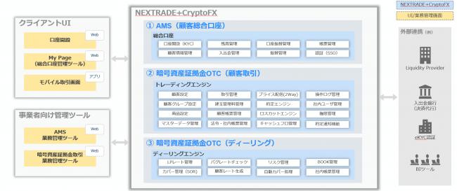 プラットフォームについて-株式会社Nextop.Asia