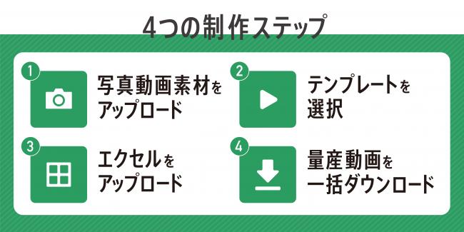 4つの制作ステップ-株式会社ナナメ