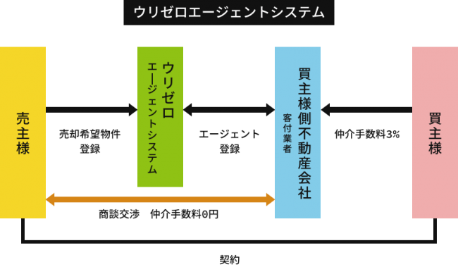 ウリゼロエージェントシステム-株式会社オープンサイド