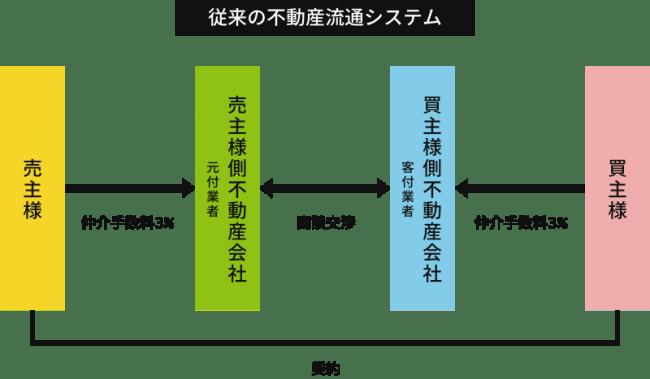 従来の不動産流通システム-株式会社オープンサイド