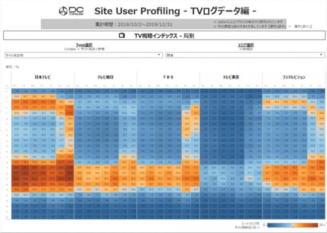 テレビ視聴傾向/TVログデータ編-株式会社Data Chemistry