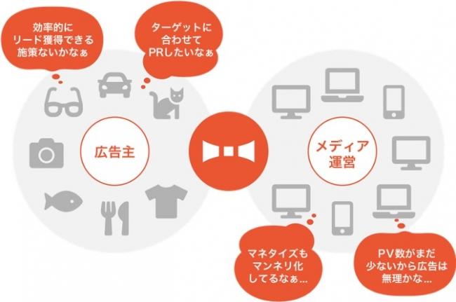 広告主にとってより効果的なアドネットワークを構築-株式会社Matto