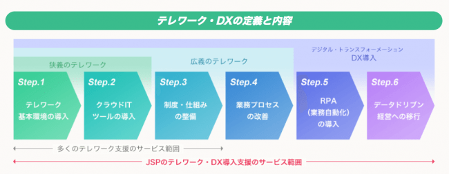 DX Shiftとは-株式会社ジャンプスタートパートナーズ