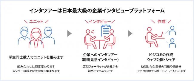 企業インタビュープラットフォーム「インタツアー」とは-株式会社学生就業支援センター