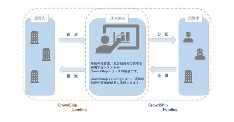 グローシップ・パートナーズ、貸金事業者向け債権管理支援システム「CrowdShip Lending」をリリース