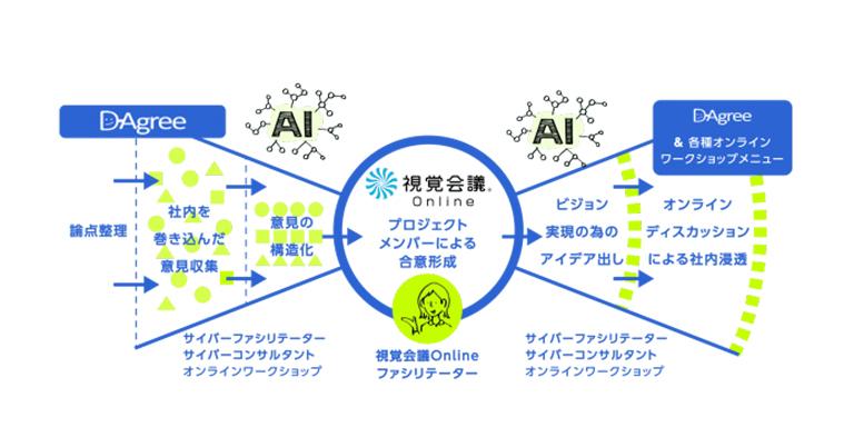 AIファシリテーターを活用した完全オンラインによるファシリテーション&コンサルティングサービス「サイバーコンサルティング」を開始します