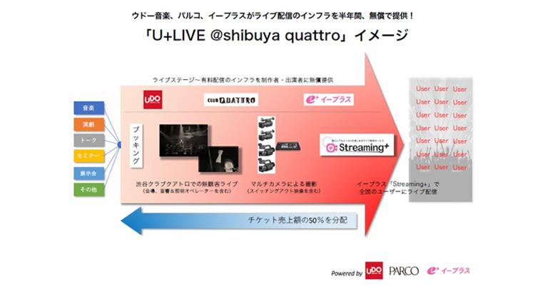 コストゼロ × ステージ配信 = 無限⼤∞ プロジェクト名「U+LIVE @shibuya quattro」ウドー⾳楽、パルコ、イープラスがライブ配信のインフラを半年間、無償で提供