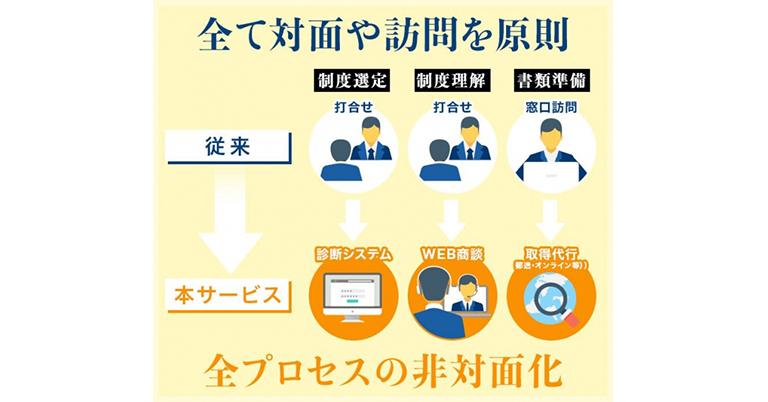 完全非対面・オンライン完結型の助成金申請支援サービスを開始