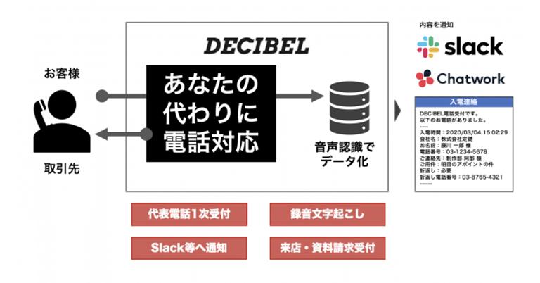 AI 自動電話受付サービス DECIBEL(デシベル)が代表電話の自動受付機能を提供