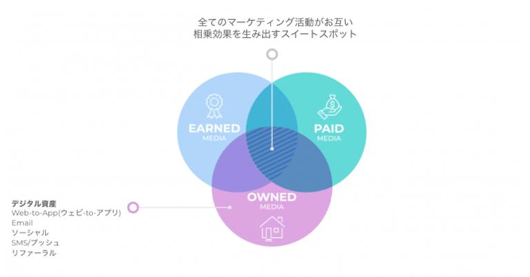 """AppsFlyer、企業の""""ゼロ予算マーケティング""""を支援する""""永年無料""""のアプリマーケティングツール利用サービス「Zero Plan」をリリース"""
