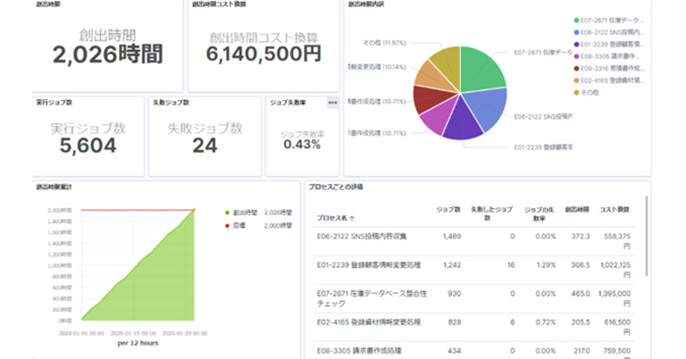 Airitech株式会社、RPA効果測定 & 導入促進ツール「RPA Smart Analytics」をリリース