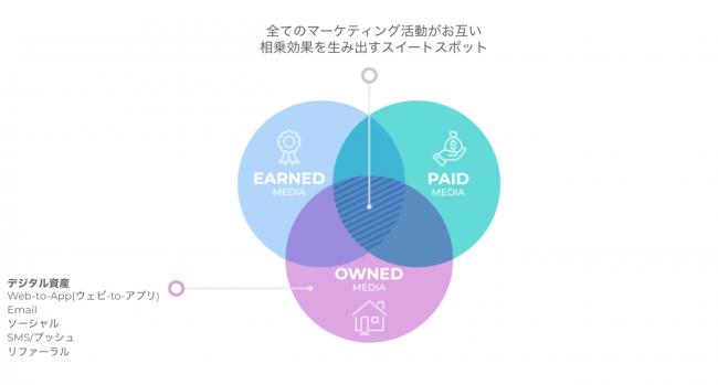 アプリ戦略におけるトリプルメディアの考え方-AppsFlyer Japan株式会社