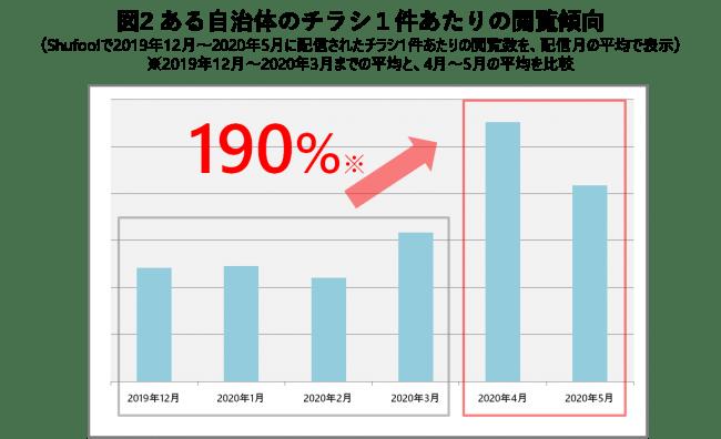 図2 ある自治体のチラシ1件あたりの閲覧傾向-株式会社ONE COMPATH