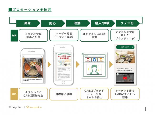 プロモーション全体図-dely株式会社