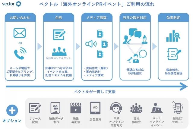 「海外オンラインPRイベント」ご利用の流れ-株式会社ベクトル