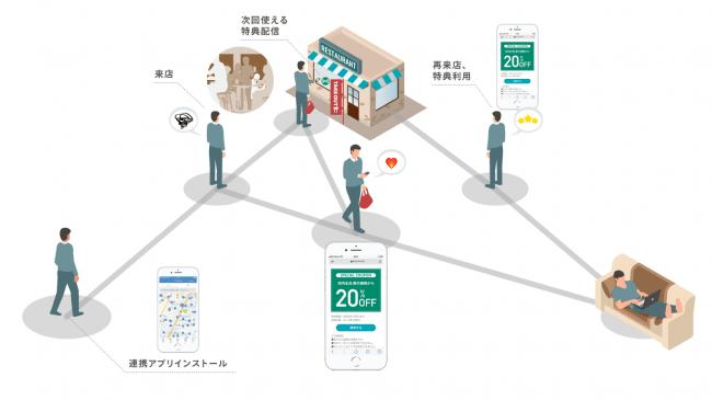 ユーザーフロー-株式会社スイッチスマイル