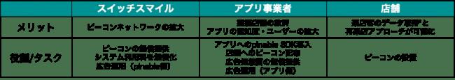 ビーコン配布と集客スキーム2-株式会社スイッチスマイル