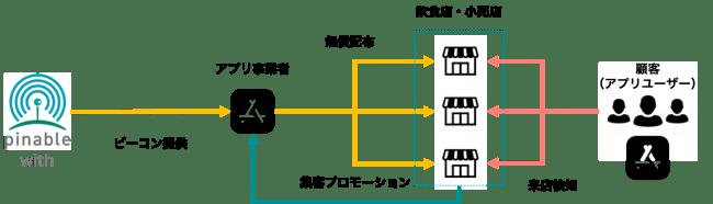 ビーコン配布と集客スキーム-株式会社スイッチスマイル