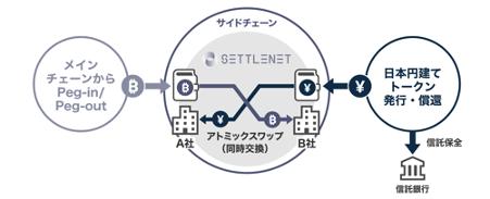 「SETTLENET」は、「Liquid Network」上でアトミックスワップと呼ばれる同時交換技術を応用-株式会社デジタルガレージ