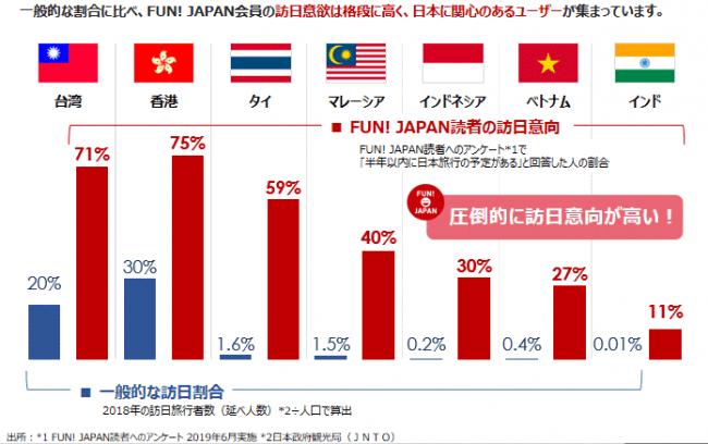 現地消費者へのアンケート調査-株式会社Fun Japan Communications