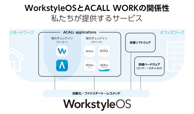 ACALL WORKとWorkstyleOS-ACALL株式会社