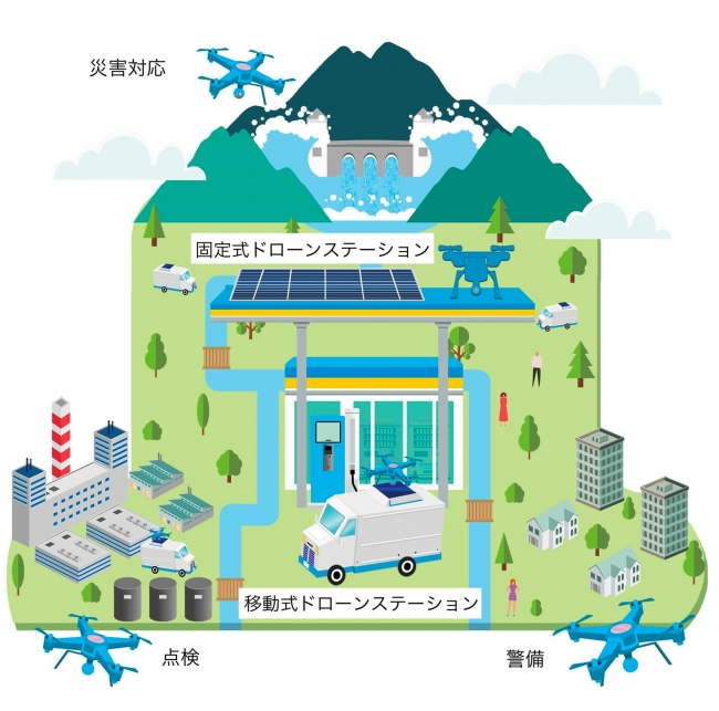 ステーションを起点に各種サービスを提供-株式会社センシンロボティクス