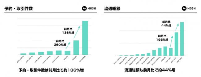 5月は予約・取引件数が前月比136%増、そして流通総額は44%増-MOSH株式会社