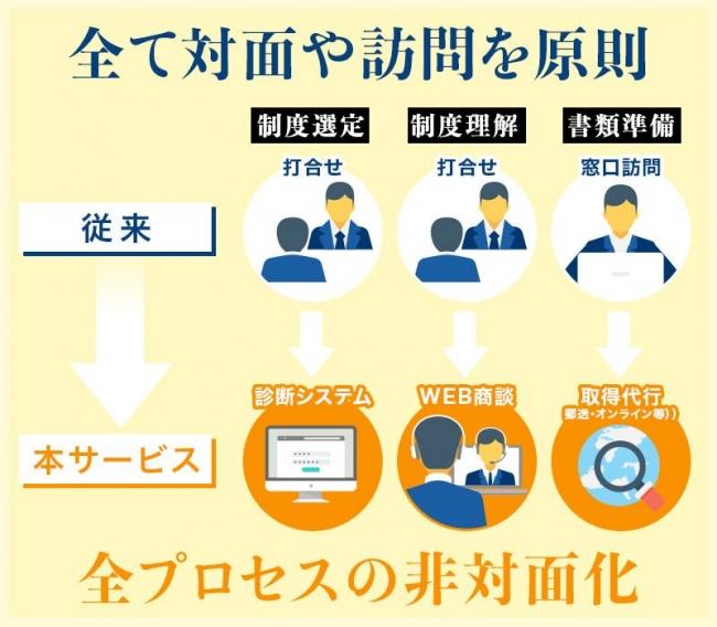 「オンライン完結型」「完全非対面」の助成金申請支援サービス-株式会社ライトアップ