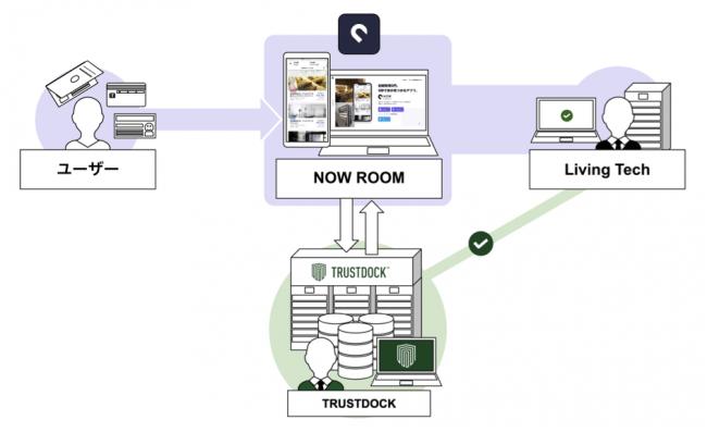 5秒で家が見つかるアプリ「NOW ROOM」-株式会社Living Tech