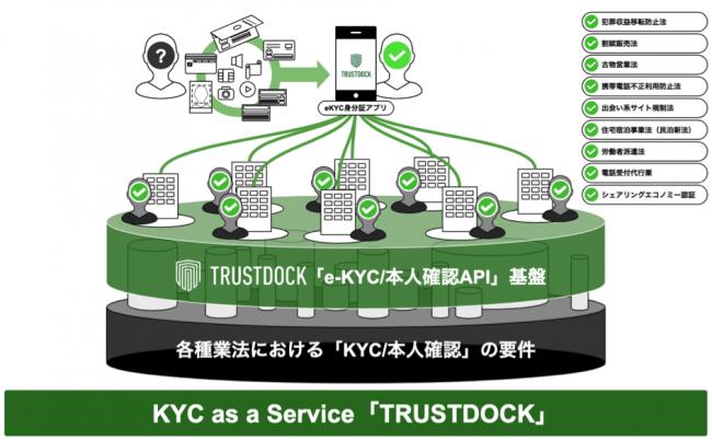 KYC as a Service「TRUSTDOCK」-株式会社Living Tech