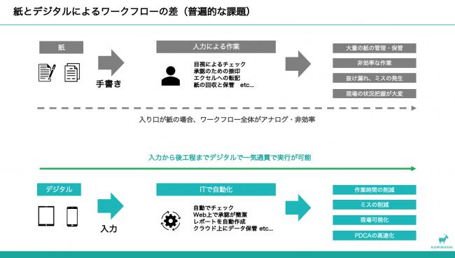 紙とデジタルによるワークフローの差-株式会社カミナシ