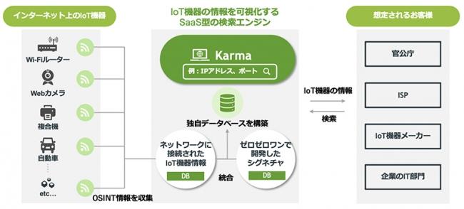 図1:Karmaの仕組み-株式会社ゼロゼロワン