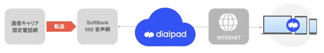 実現できること-Dialpad Japan株式会社