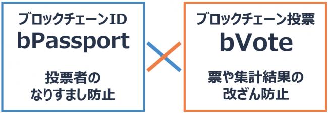 「bPassport」上のブロックチェーン投票サービス「bVote」-株式会社 bitFlyer Blockchain