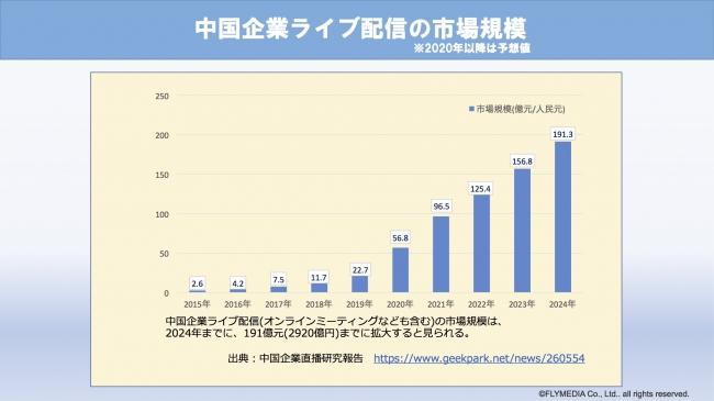 中国企業のライブ配信の市場規模-株式会社フライメディア