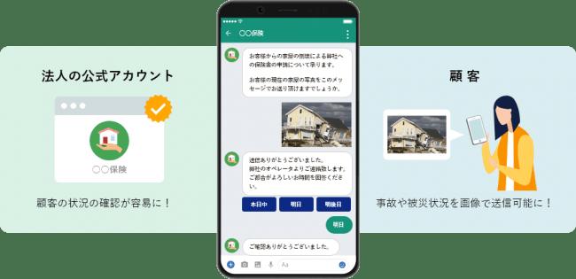 メッセージコネクトを用いた想定利用シーン-NTTコム オンライン