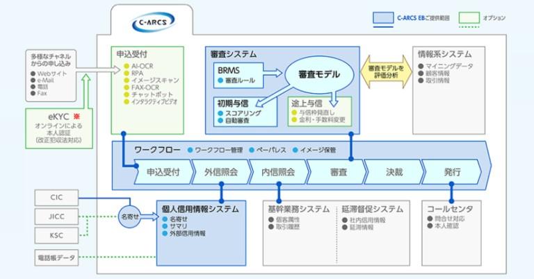 伊藤忠テクノソリューションズ、クレジットカードの入会審査システム「C-ARCS EB」を提供開始