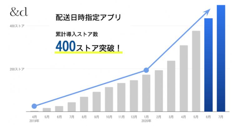 株式会社and.dが提供するShopify向け「配送日時指定アプリ」が累計導入数400ストアを突破