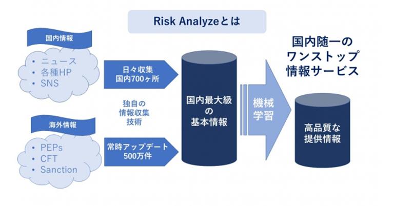 KYCコンサルティングとAcuris Risk Intelligence、海外リスク情報提供で提携